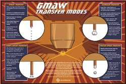 Picture of GMAW TRANSFER MODES- POSTER