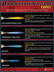 Picture of OXYACETYLENE FLAME TYPES-POSTER